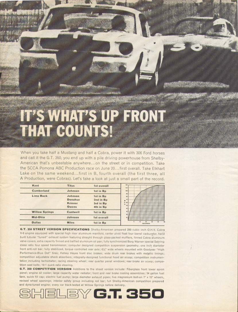 Image for It's What's Up Front Shelby GT 350 Mustang ad 1966