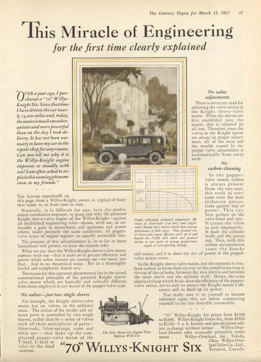 Image for This Miracle of Engineering Willys-Knight Six ad 1927