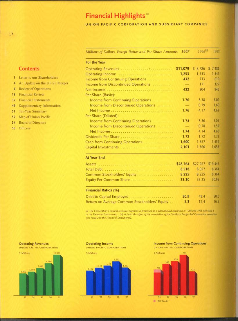 Union Pacific Railroad Annual Report 1997