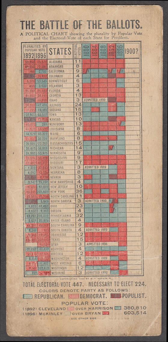 Battle of Ballots McKinley vs Bryan tabulation card 1900Meigs Hats Bridgeport CT
