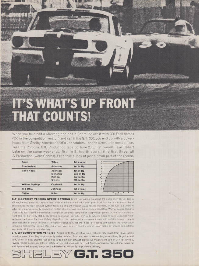 Image for It's What's Up Front That Counts! Shelby GT 350 ad 1966