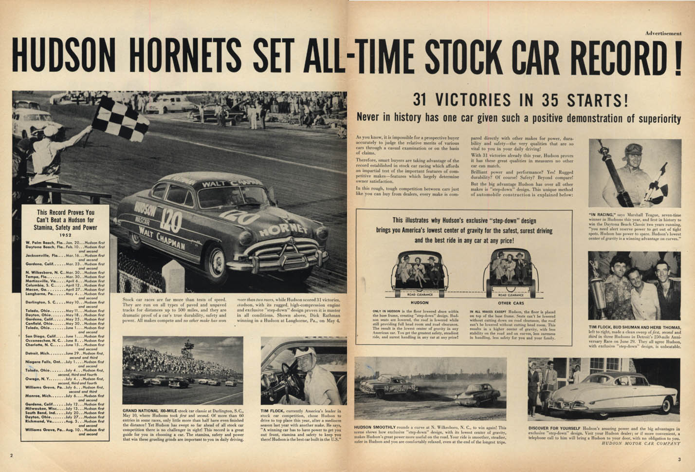 Image for Hudson Hornets set all-time Stock Car Record! 31 wins in 35 starts ad 1952 L